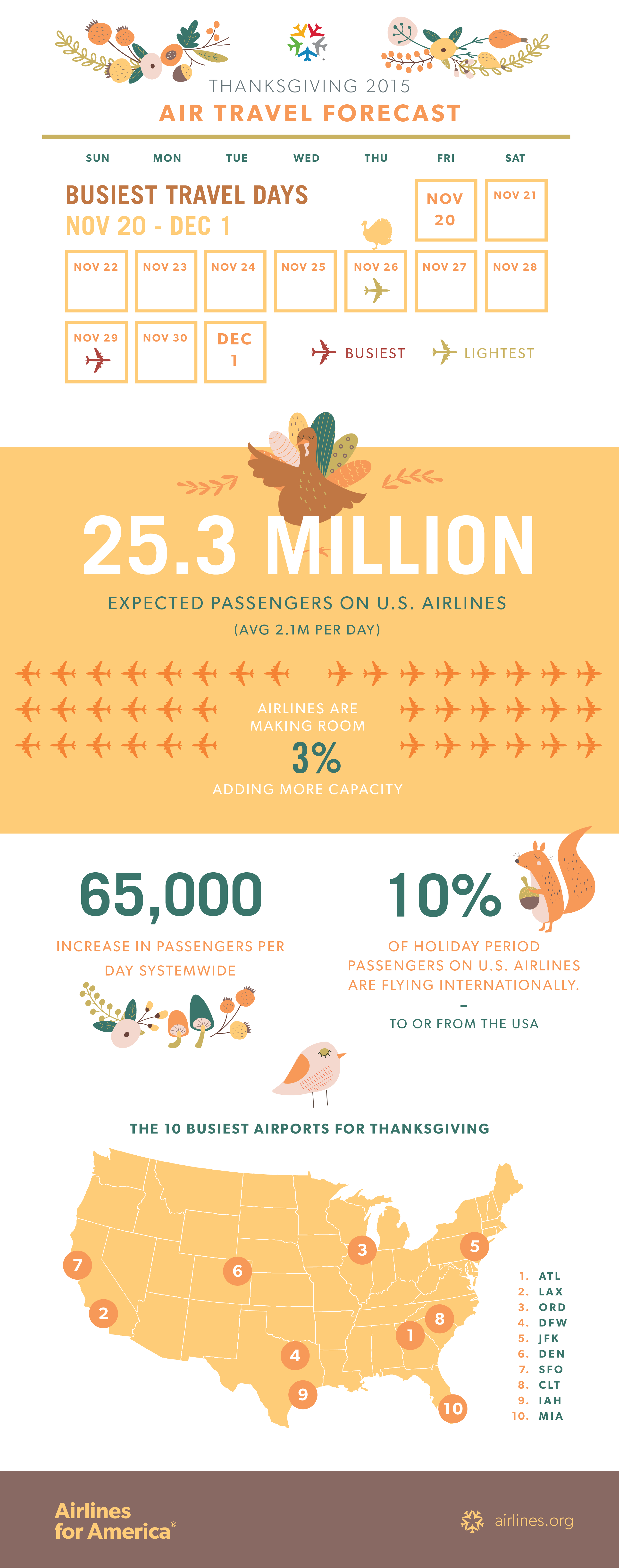Thanksgiving 2015 Travel Forecast Infographic