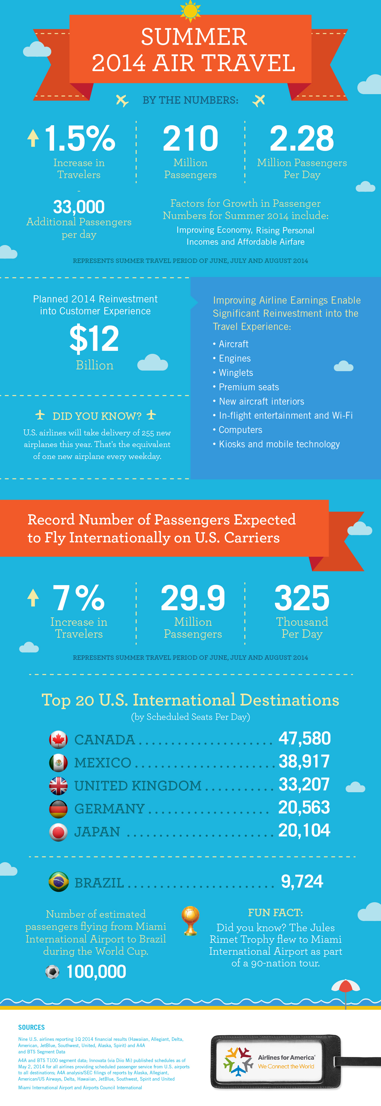2014 Summer Air Travel by the Numbers