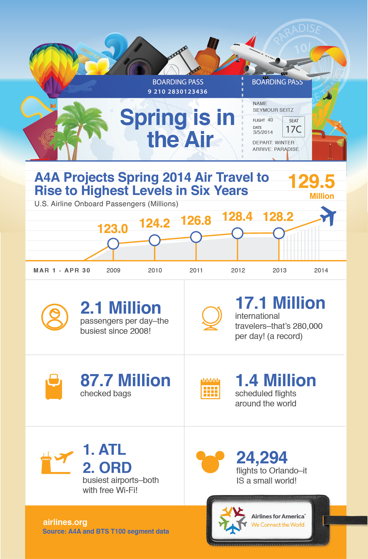 2014 Spring Air Travel by the Numbers