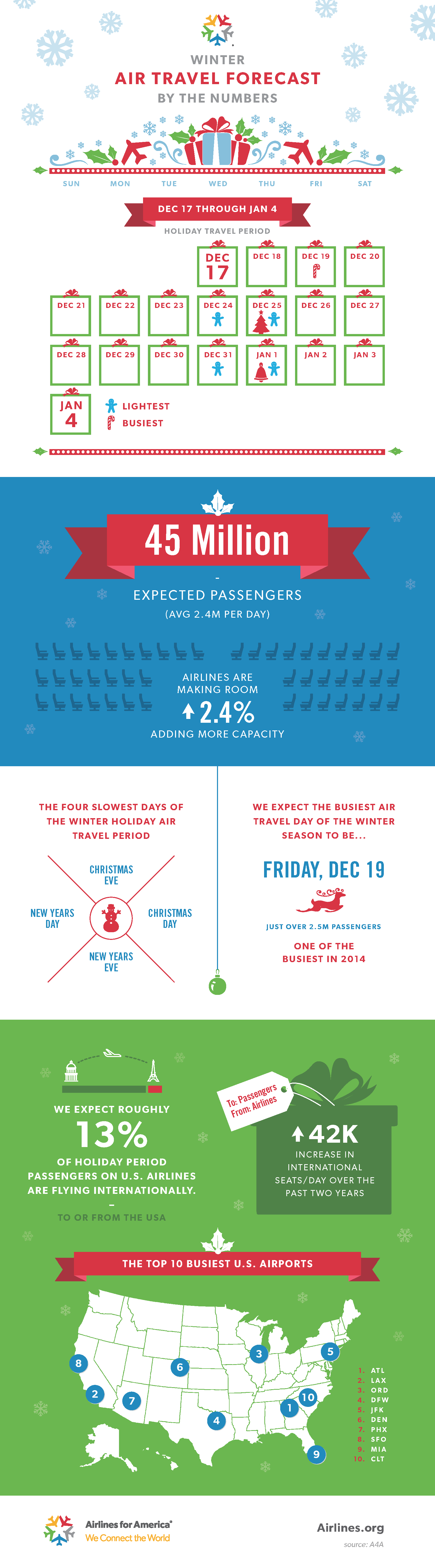 2014-2015 Winter Air Travel Forecast By the Numbers