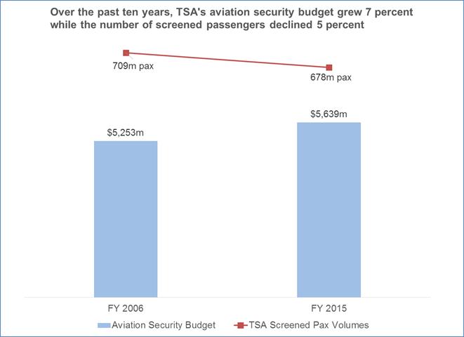 A4A TSA Chart